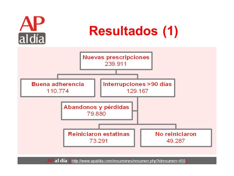 AP al día [ http://www.apaldia.com/resumenes/resumen.php idresumen=455 ] Resultados (1)
