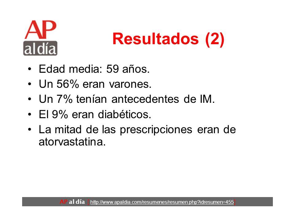 AP al día [ http://www.apaldia.com/resumenes/resumen.php?idresumen=455 ] Resultados (3) OR (IC95%) Visitas El médico que lo prescribió6,1 (5,9 a 6,3) Otro médico2,9 (2,8 a 3,0) Análisis del colesterol1,5 (1,4 a 1,5) Ingresos IM12,2 (8,9 a 16,9) Otra cardiovascular3,6 (3,1 a 4,3) No cardiovascular1,7 (1,5 a 1,9) Odds ratio (OR) del evento entre los periodos de estudio y de control.