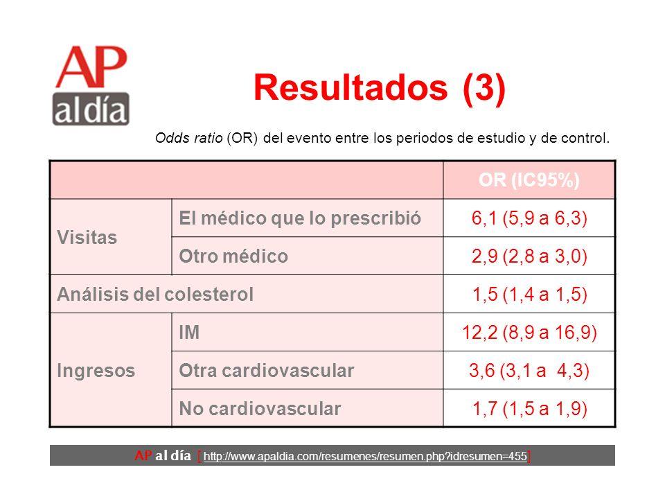 AP al día [ http://www.apaldia.com/resumenes/resumen.php idresumen=455 ] Resultados (3) OR (IC95%) Visitas El médico que lo prescribió6,1 (5,9 a 6,3) Otro médico2,9 (2,8 a 3,0) Análisis del colesterol1,5 (1,4 a 1,5) Ingresos IM12,2 (8,9 a 16,9) Otra cardiovascular3,6 (3,1 a 4,3) No cardiovascular1,7 (1,5 a 1,9) Odds ratio (OR) del evento entre los periodos de estudio y de control.