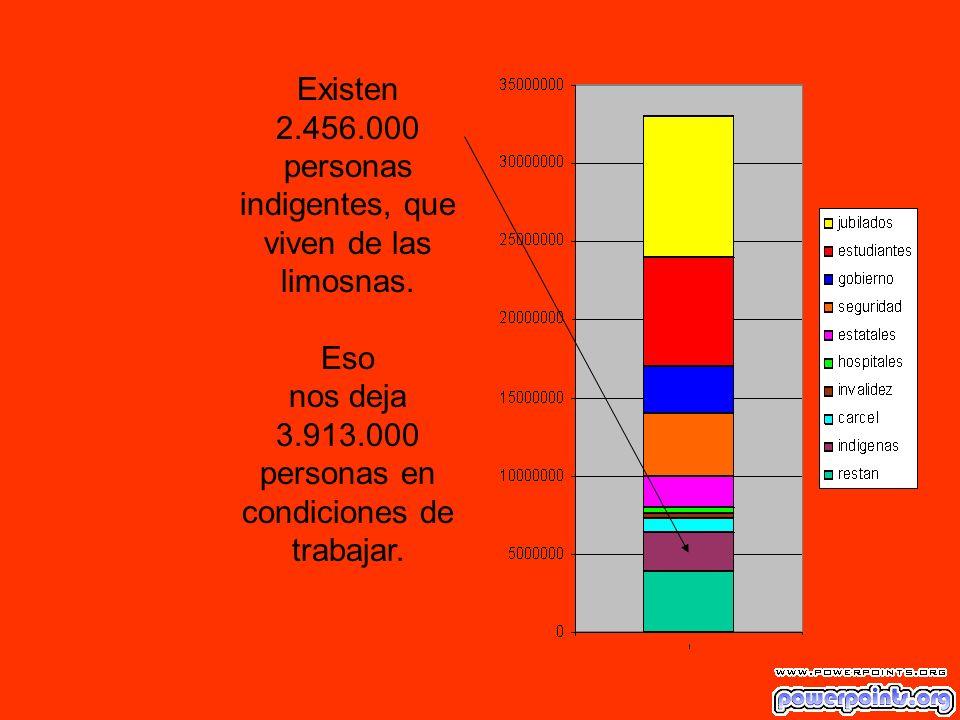 Existen 2.456.000 personas indigentes, que viven de las limosnas. Eso nos deja 3.913.000 personas en condiciones de trabajar.