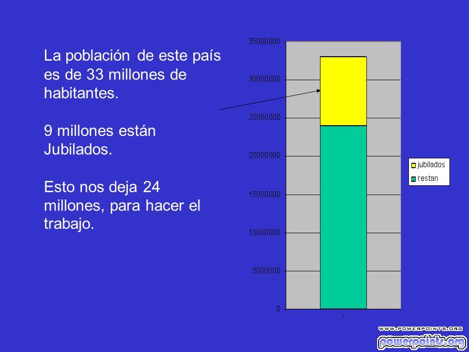 La población de este país es de 33 millones de habitantes. 9 millones están Jubilados. Esto nos deja 24 millones, para hacer el trabajo.
