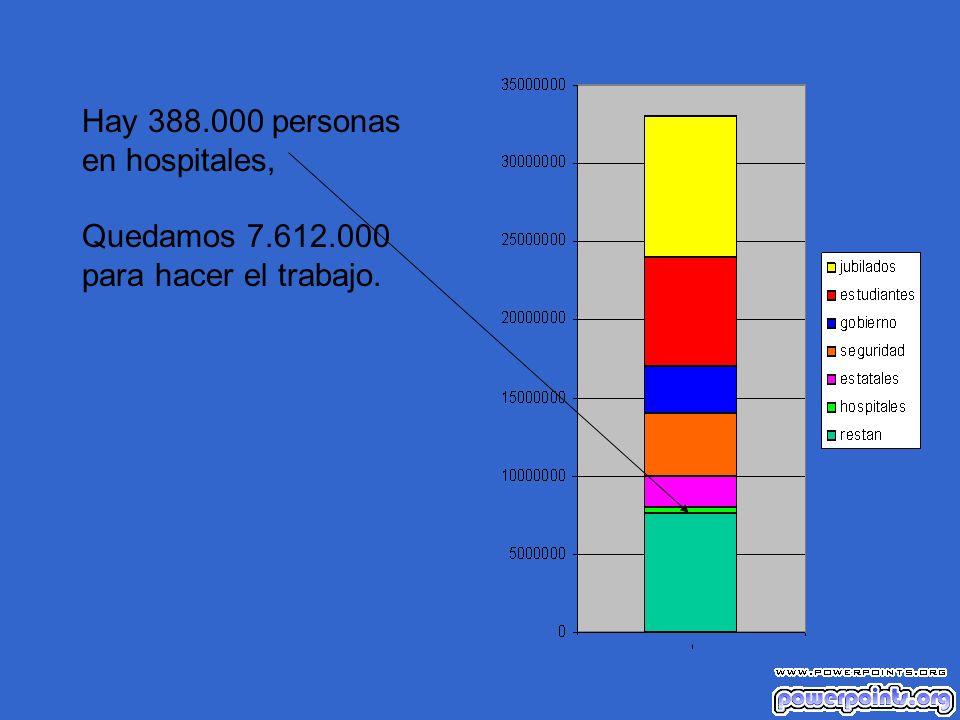 Hay 388.000 personas en hospitales, Quedamos 7.612.000 para hacer el trabajo.