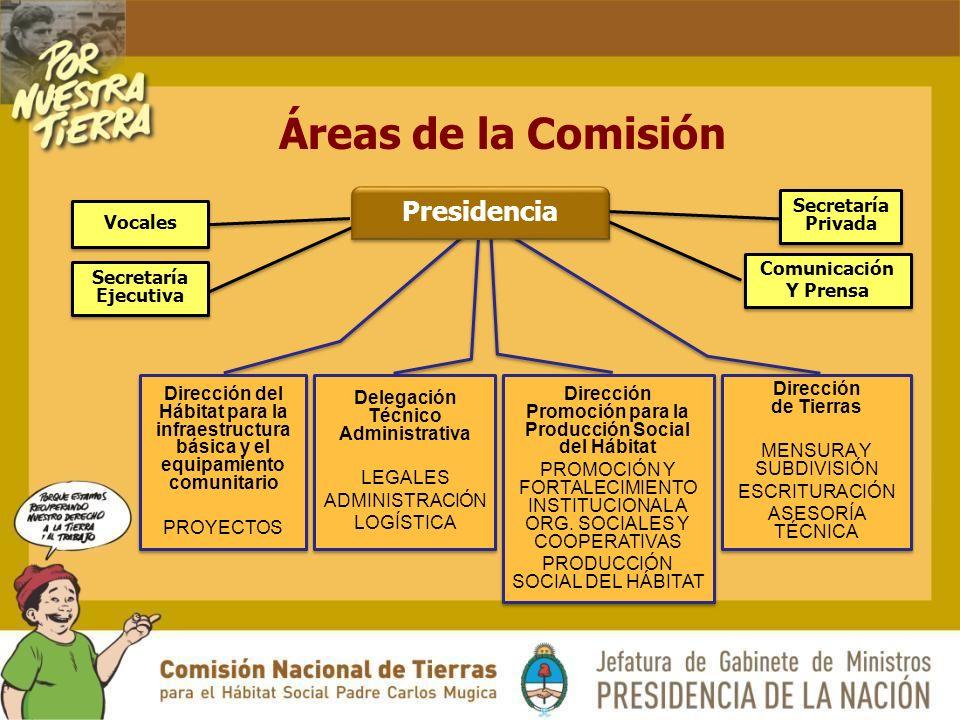 Áreas de la Comisión Secretaría Privada Secretaría Ejecutiva Comunicación Y Prensa Comunicación Y Prensa Vocales Dirección del Hábitat para la infraestructura básica y el equipamiento comunitario PROYECTOS Dirección del Hábitat para la infraestructura básica y el equipamiento comunitario PROYECTOS Delegación Técnico Administrativa LEGALES ADMINISTRACIÓN LOGÍSTICA Delegación Técnico Administrativa LEGALES ADMINISTRACIÓN LOGÍSTICA Dirección Promoción para la Producción Social del Hábitat PROMOCIÓN Y FORTALECIMIENTO INSTITUCIONAL A ORG.