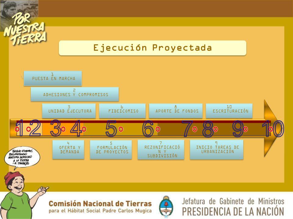 1 PUESTA EN MARCHA 2 ADHESIONES Y COMPROMISOS 3 UNIDAD EJECUTORA 6 FIDEICOMISO 8 APORTE DE FONDOS 7 REZONIFICACIÓ N Y SUBDIVISIÓN 10 ESCRITURACIÓN 9 INICIO TAREAS DE URBANIZACIÓN 4 OFERTA Y DEMANDA 5 FORMULACIÓN DE PROYECTOS Ejecución Proyectada