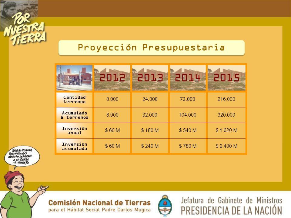 Proyección Presupuestaria 2012201320142015 Cantidad terrenos 8.000 24.00072.000 216.000 Acumulado Q terrenos 8.00032.000104.000320.000 Inversión anual $ 60 M$ 180 M$ 540 M$ 1.620 M Inversión acumulada $ 60 M$ 240 M$ 780 M$ 2.400 M
