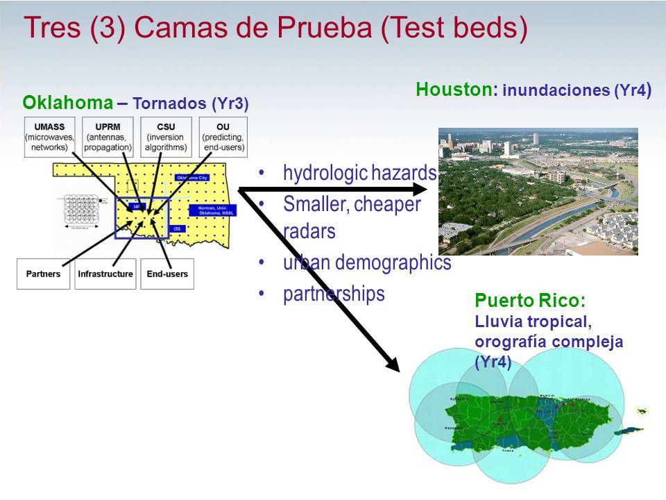 Oklahoma – Tornados (Yr3) Houston: inundaciones (Yr4 ) Puerto Rico: Lluvia tropical, orografía compleja (Yr4) Tres (3) Camas de Prueba (Test beds) hyd