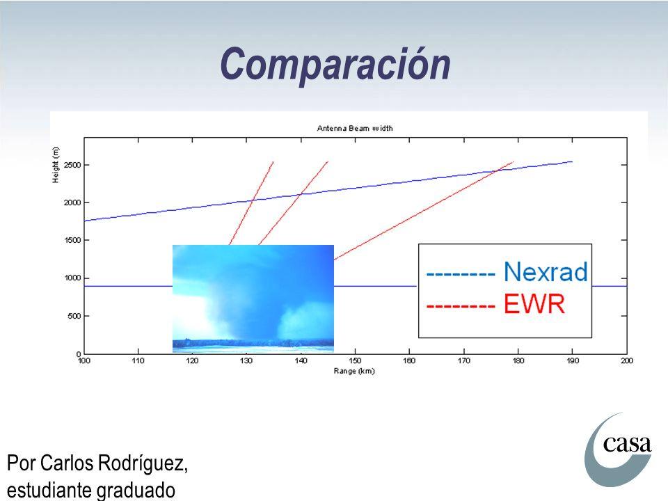 Comparación Por Carlos Rodríguez, estudiante graduado
