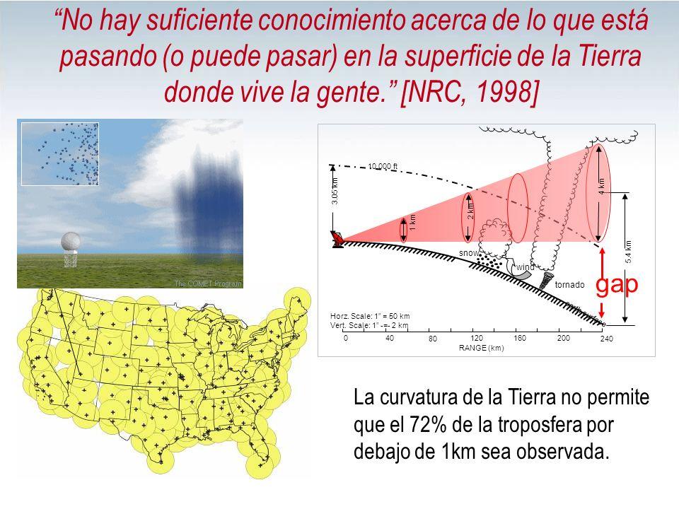 No hay suficiente conocimiento acerca de lo que está pasando (o puede pasar) en la superficie de la Tierra donde vive la gente. [NRC, 1998] La curvatu