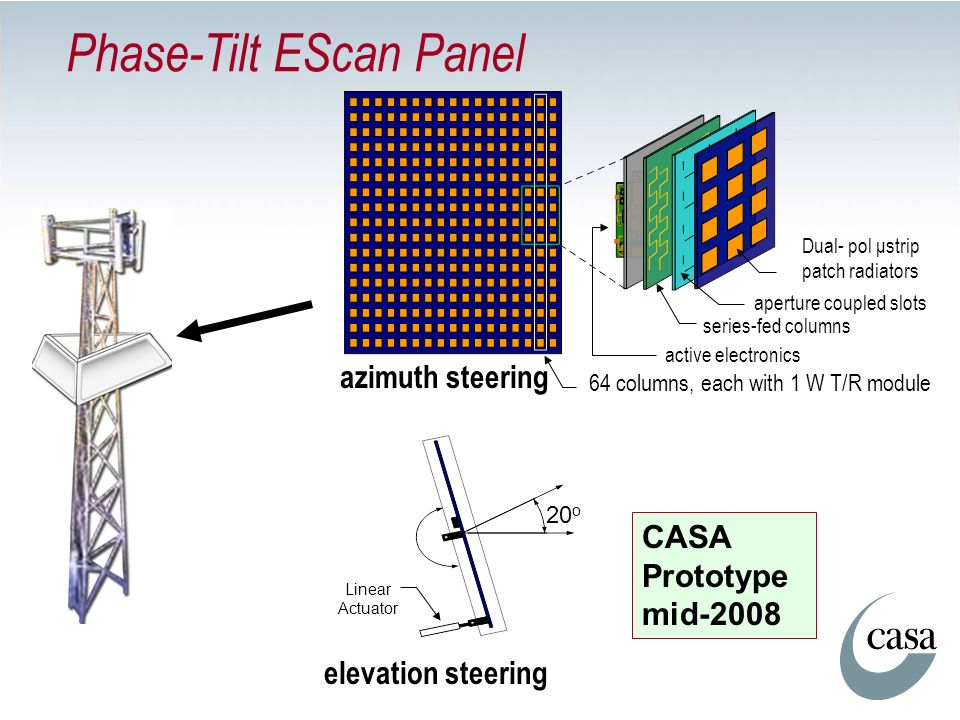 Phase-Tilt EScan Panel Dual- pol μstrip patch radiators active electronics series-fed columns azimuth steering 64 columns, each with 1 W T/R module Li