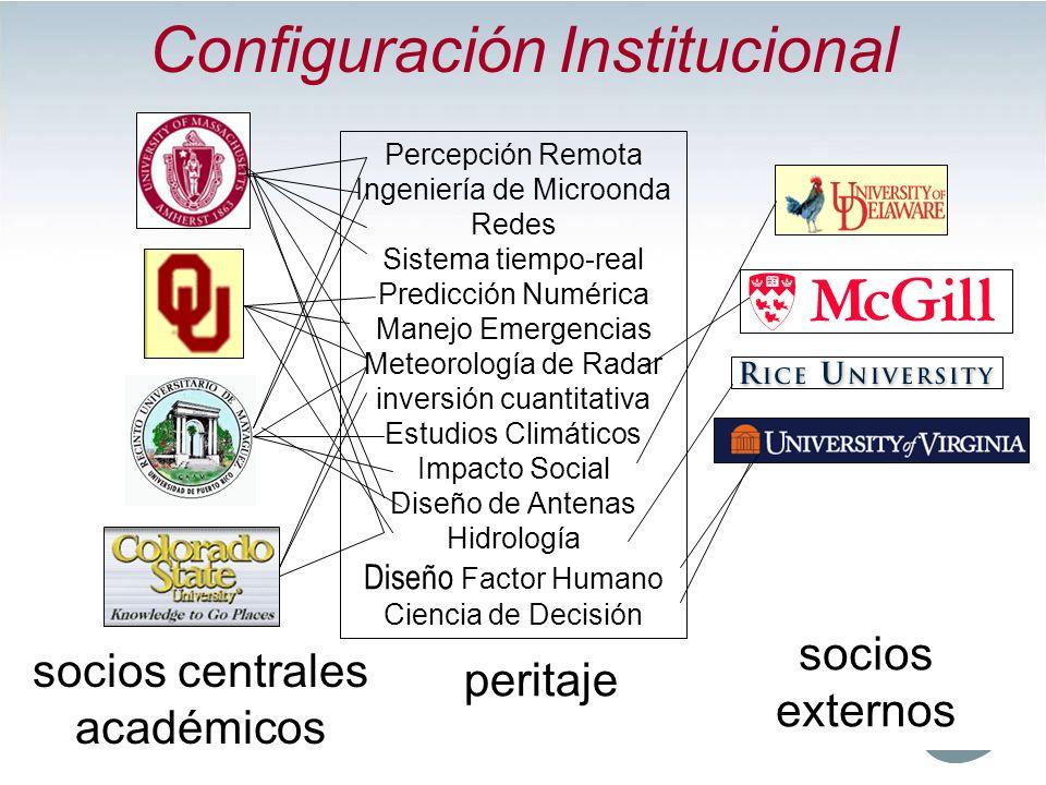 Configuración Institucional Percepción Remota Ingeniería de Microonda Redes Sistema tiempo-real Predicción Numérica Manejo Emergencias Meteorología de