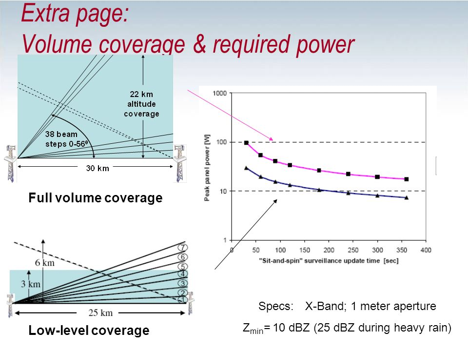 Extra page: Volume coverage & required power Low-level coverage Full volume coverage Specs: X-Band; 1 meter aperture Z min = 10 dBZ (25 dBZ during hea