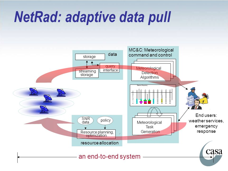 NetRad: adaptive data pull End users: weather services, emergency response an end-to-end system