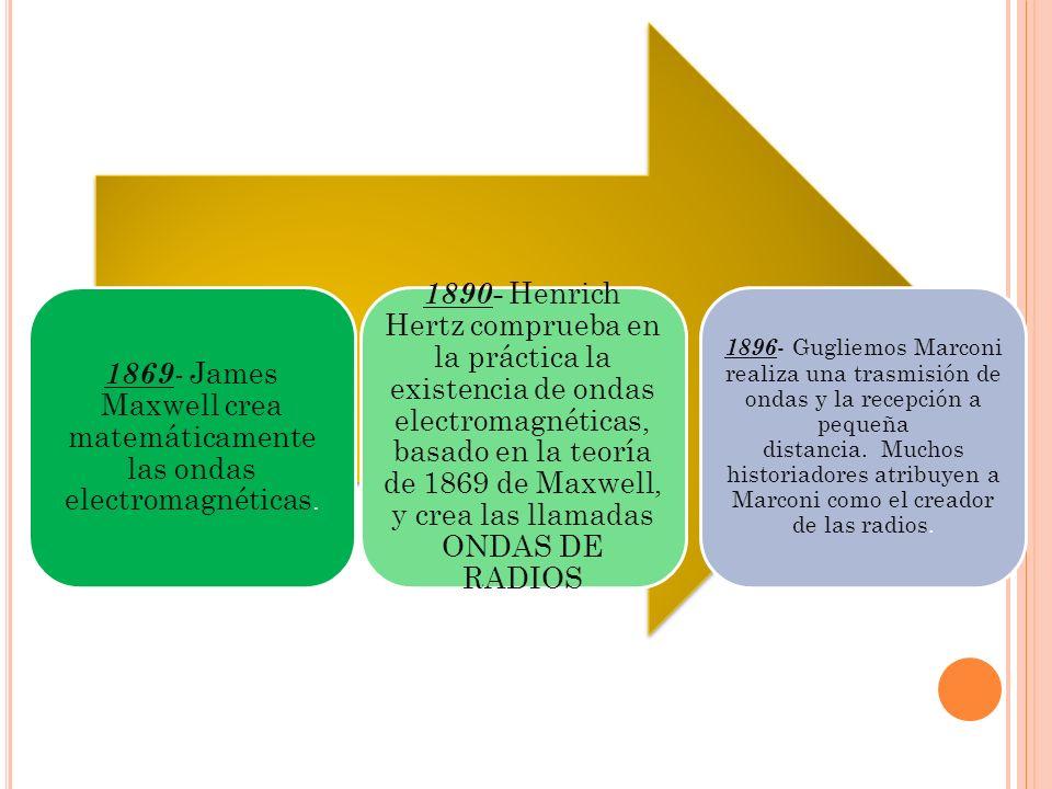 1869 - James Maxwell crea matemáticamente las ondas electromagnéticas. 1890 - Henrich Hertz comprueba en la práctica la existencia de ondas electromag