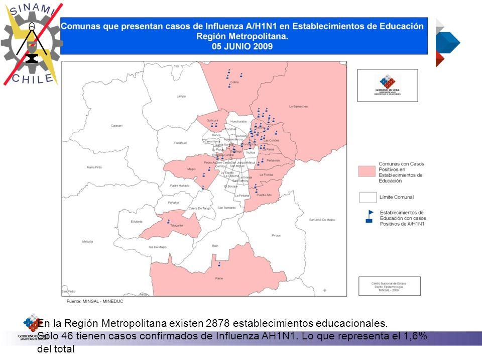 En la Región Metropolitana existen 2878 establecimientos educacionales. Sólo 46 tienen casos confirmados de Influenza AH1N1. Lo que representa el 1,6%