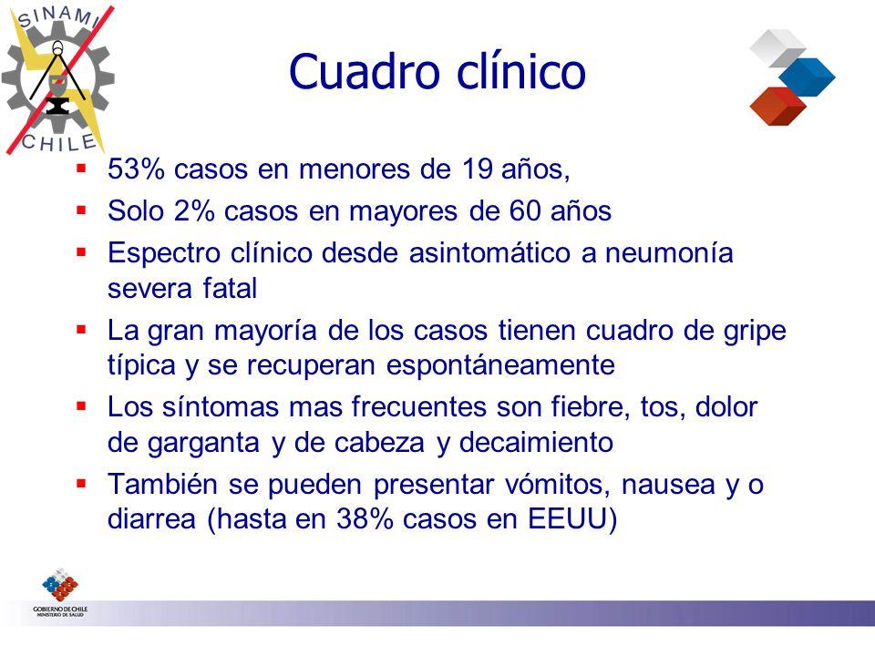 Hospitalización Entre 2 y 6% de los casos Al menos la mitad de los pacientes que requieren hospitalización tienen factores de riesgo: Embarazo, Enfermedades respiratorias crónicas, Enfermedades inmunológicas, Enfermedades neurológicas Enfermedades cardiovasculares, Diabetes, Obesidad mórbida, Terapia con inmunosupresores Los cuadros graves se presentan en adultos jóvenes: 33-56 años