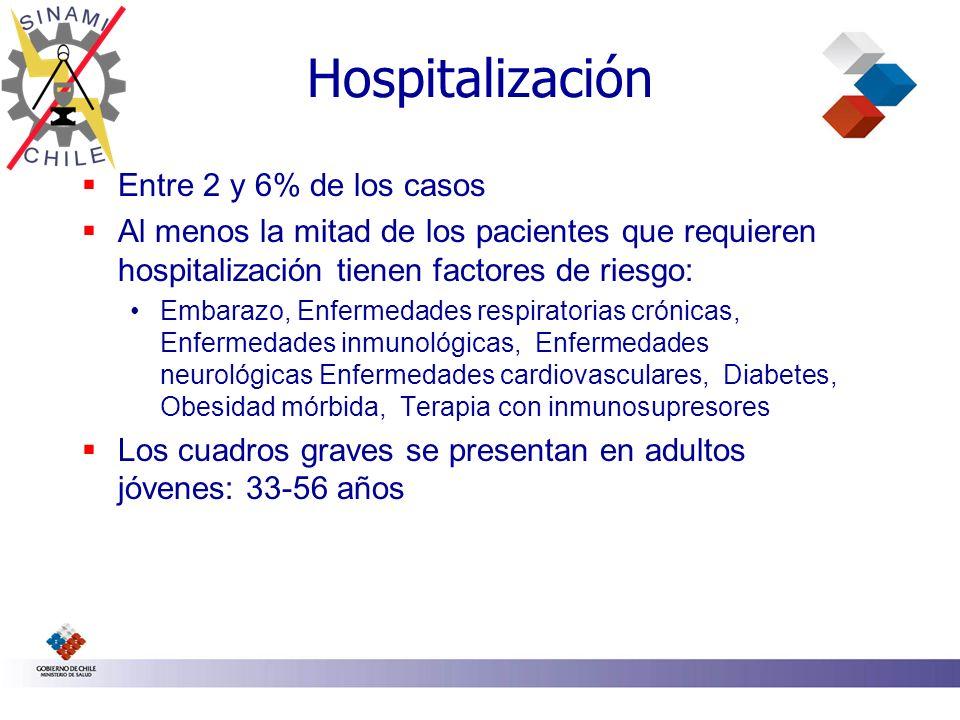 Hospitalización Entre 2 y 6% de los casos Al menos la mitad de los pacientes que requieren hospitalización tienen factores de riesgo: Embarazo, Enferm