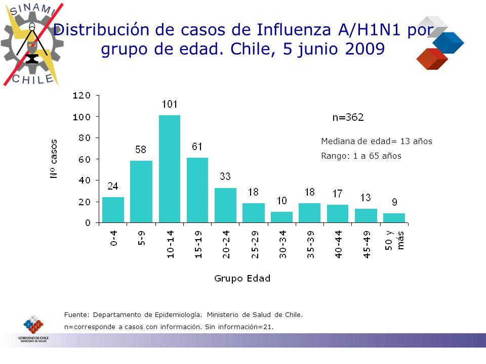 Distribución de casos de Influenza A/H1N1 por grupo de edad. Chile, 5 junio 2009 Mediana de edad= 13 años Rango: 1 a 65 años Fuente: Departamento de E