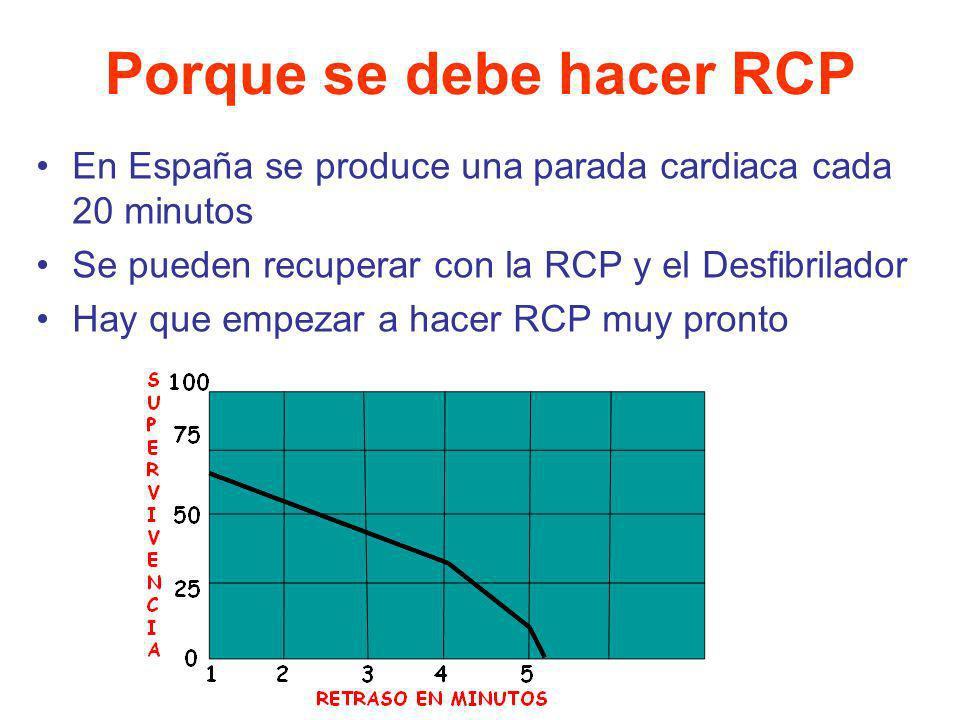 Porque se debe hacer RCP En España se produce una parada cardiaca cada 20 minutos Se pueden recuperar con la RCP y el Desfibrilador Hay que empezar a
