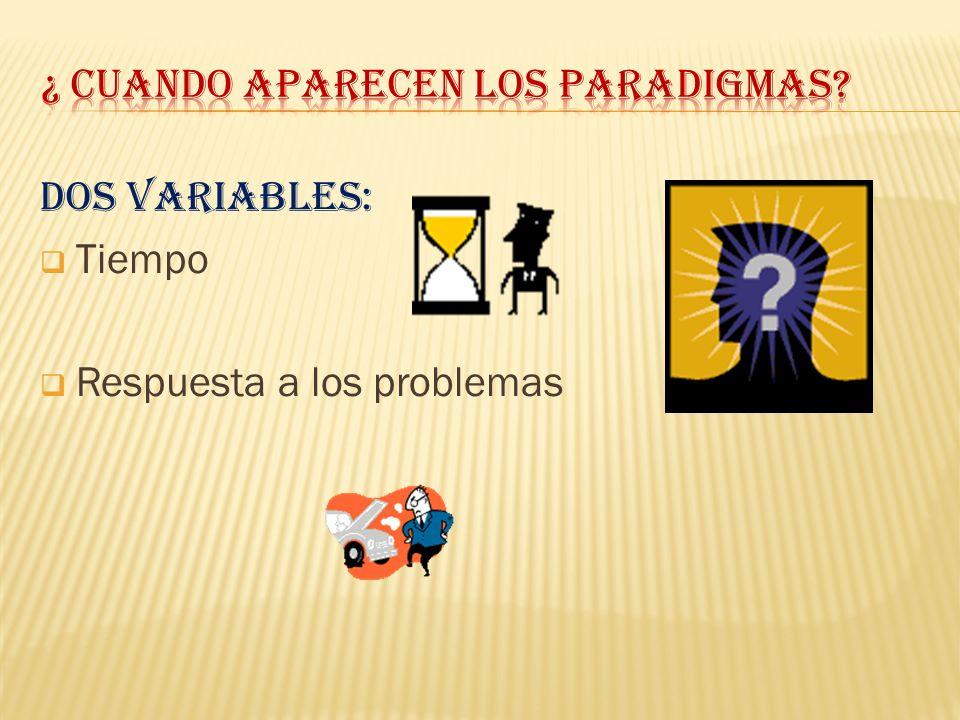 Dos Variables: Tiempo Respuesta a los problemas