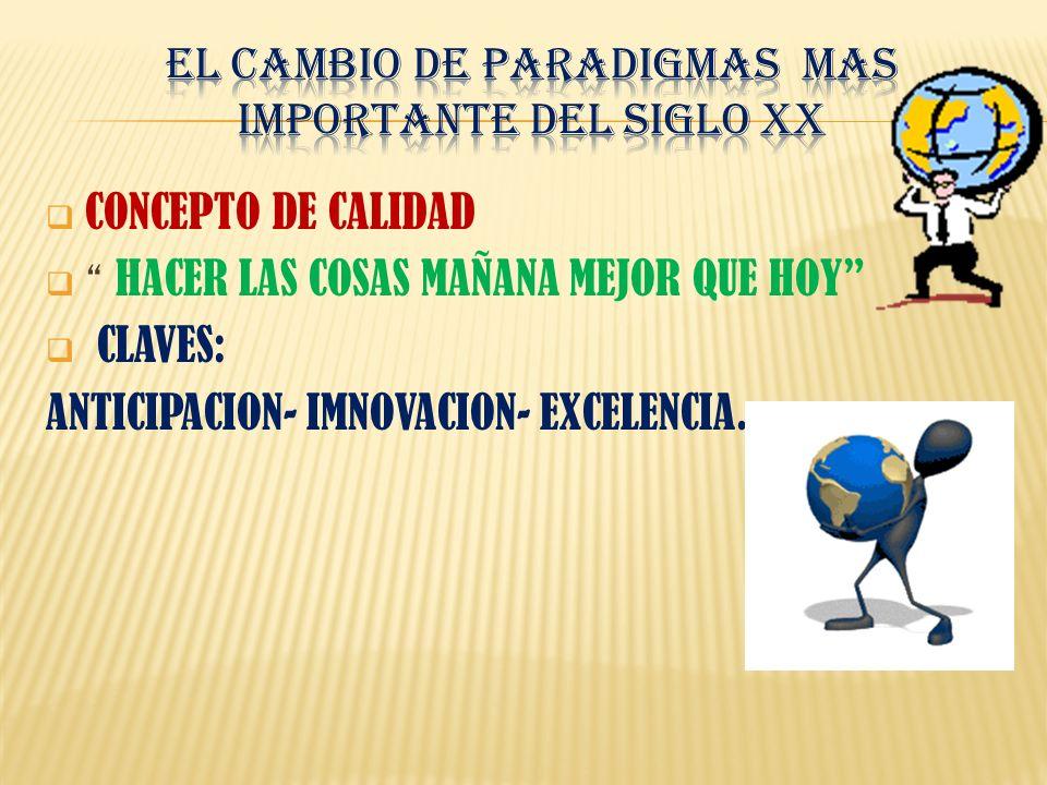 CONCEPTO DE CALIDAD HACER LAS COSAS MAÑANA MEJOR QUE HOY CLAVES: ANTICIPACION- IMNOVACION- EXCELENCIA.
