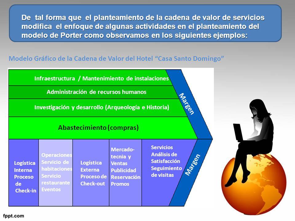 De tal forma que el planteamiento de la cadena de valor de servicios modifica el enfoque de algunas actividades en el planteamiento del modelo de Port