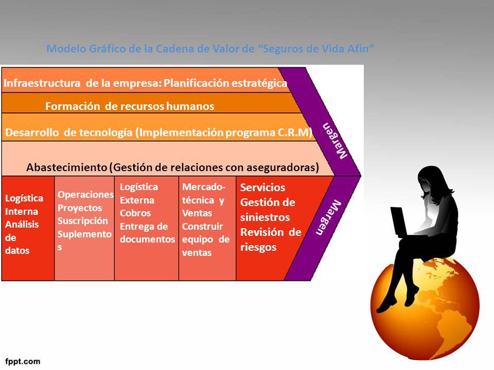Infraestructura de la empresa: Planificación estratégica Formación de recursos humanos Desarrollo de tecnología (Implementación programa C.R.M) Abastecimiento (Gestión de relaciones con aseguradoras) Logística Interna Análisis de datos Operaciones Proyectos Suscripción Suplemento s Logística Externa Cobros Entrega de documentos Mercado- técnica y Ventas Construir equipo de ventas Servicios Gestión de siniestros Revisión de riesgos Margen Modelo Gráfico de la Cadena de Valor de Seguros de Vida Afin