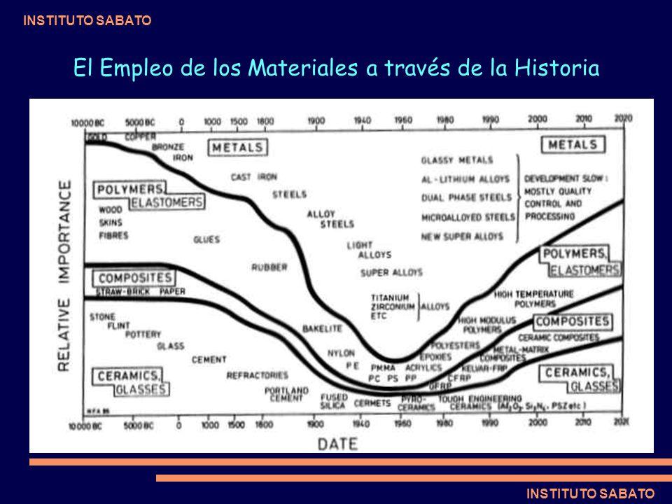 INSTITUTO SABATO El Empleo de los Materiales a través de la Historia
