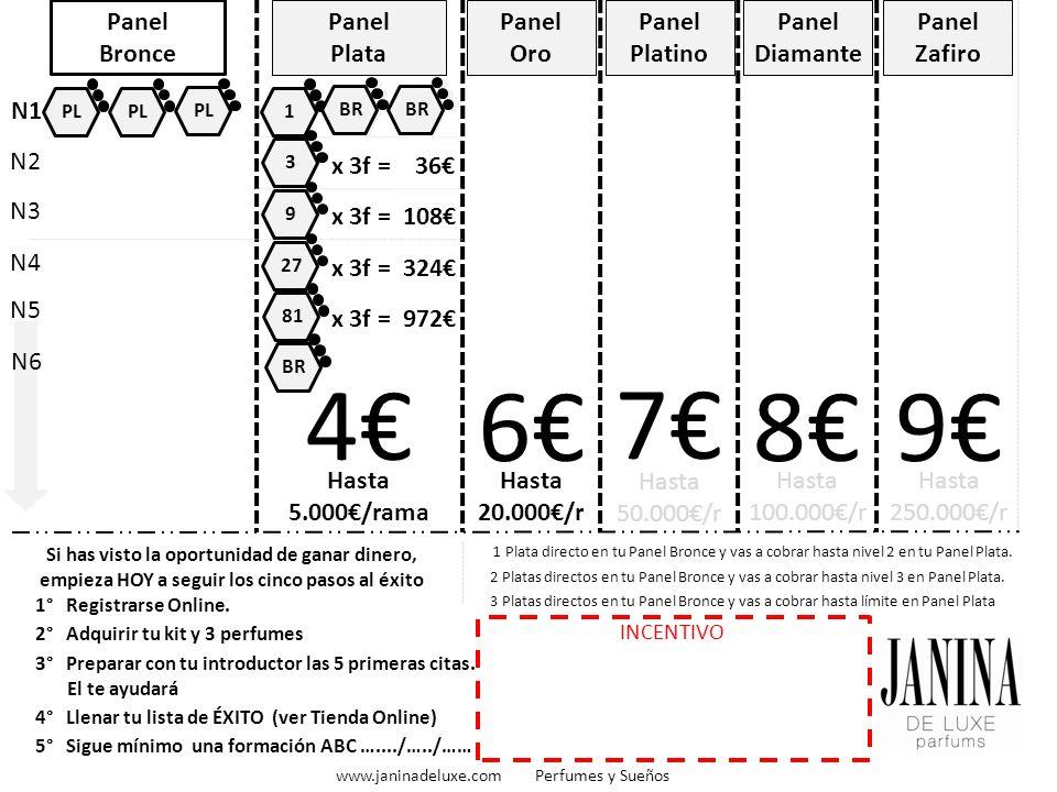 BR Panel Bronce Panel Plata Hasta 5.000/rama Panel Oro Hasta 20.000/r 4 6 Panel Platino Hasta 50.000/r 7 Panel Diamante Hasta 100.000/r 8 Panel Zafiro 9 1° Registrarse Online.