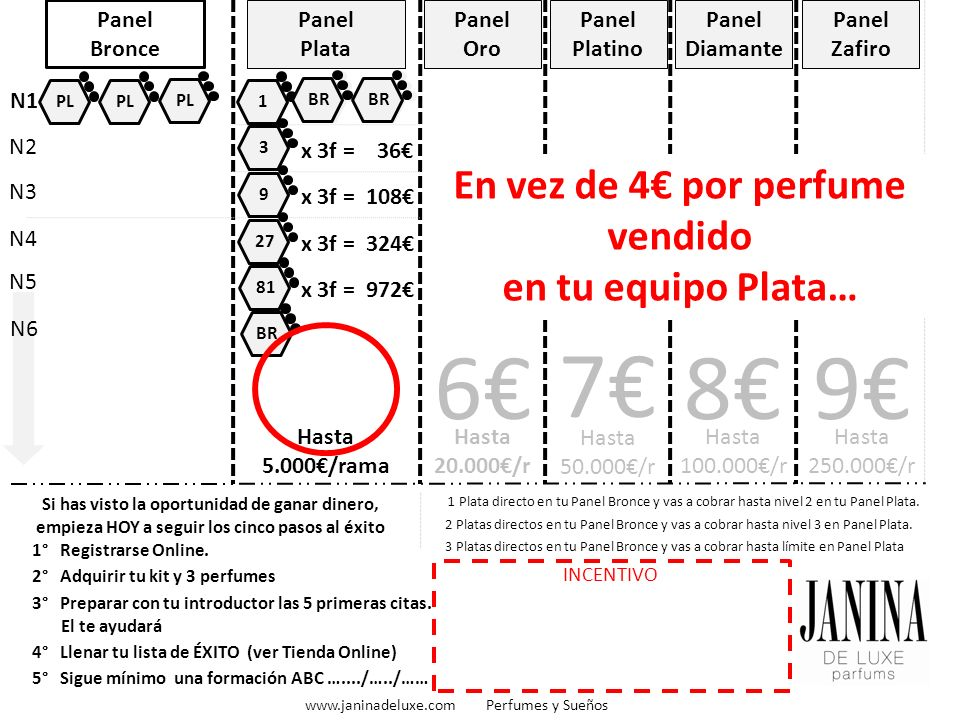 BR Panel Bronce Panel Plata Hasta 5.000/rama Panel Oro Hasta 20.000/r 6 Panel Platino Hasta 50.000/r 7 Panel Diamante Hasta 100.000/r 8 Panel Zafiro 9 1° Registrarse Online.