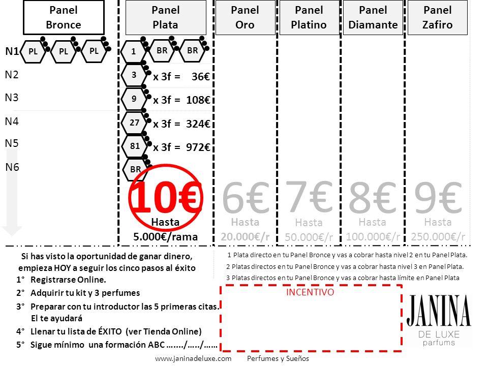 BR Panel Bronce Panel Plata Hasta 5.000/rama Panel Oro Hasta 20.000/r 6 Panel Platino Hasta 50.000/r 7 Panel Diamante Hasta 100.000/r 8 Panel Zafiro 9 1° Registrarse Online.