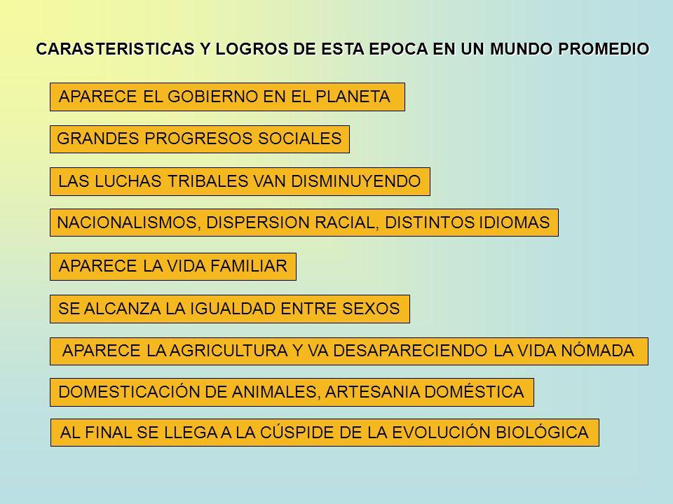 APARECE EL GOBIERNO EN EL PLANETA GRANDES PROGRESOS SOCIALES LAS LUCHAS TRIBALES VAN DISMINUYENDO NACIONALISMOS, DISPERSION RACIAL, DISTINTOS IDIOMAS