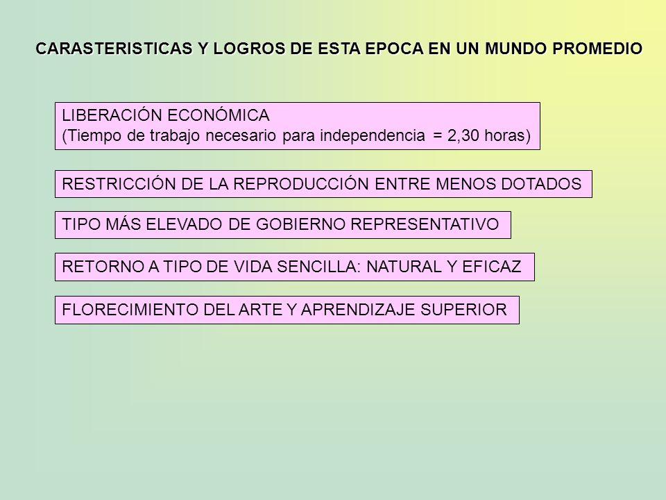 LIBERACIÓN ECONÓMICA (Tiempo de trabajo necesario para independencia = 2,30 horas) CARASTERISTICAS Y LOGROS DE ESTA EPOCA EN UN MUNDO PROMEDIO RESTRIC