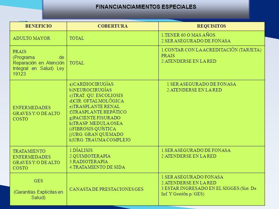 BENEFICIOCOBERTURAREQUISITOS ADULTO MAYORTOTAL 1.TENER 60 O MAS A Ñ OS 2.SER ASEGURADO DE FONASA PRAIS ( Programa de Reparación en Atención Integral e