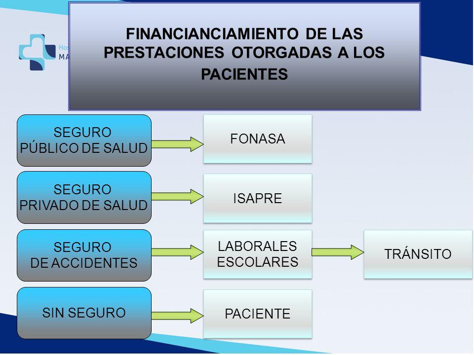 FINANCIANCIAMIENTO DE LAS PRESTACIONES OTORGADAS A LOS PACIENTES FONASA ISAPRE LABORALES ESCOLARES LABORALES ESCOLARES SEGURO PÚBLICO DE SALUD SEGURO