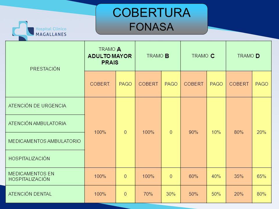 COBERTURA FONASA PRESTACIÓN TRAMO A ADULTO MAYOR PRAIS TRAMO B TRAMO C TRAMO D COBERT.PAGOCOBERTPAGOCOBERTPAGOCOBERTPAGO ATENCIÓN DE URGENCIA 100%0 09