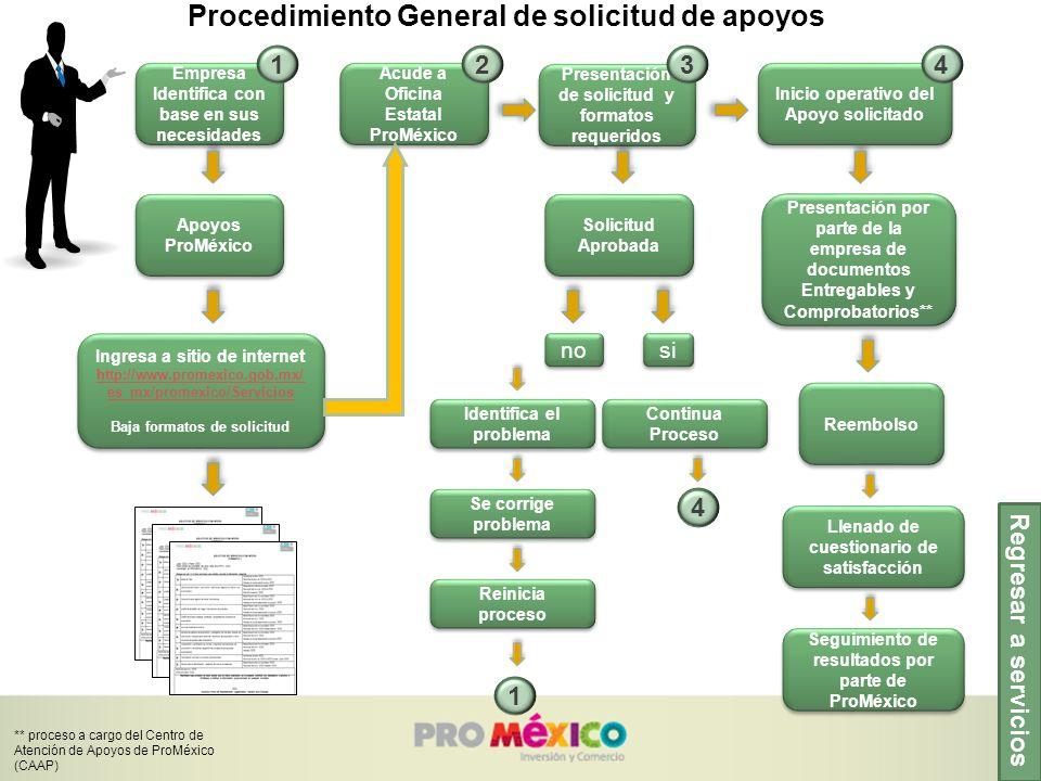 Procedimiento General de solicitud de apoyos Regresar a servicios Empresa Identifica con base en sus necesidades Apoyos ProMéxico Acude a Oficina Esta