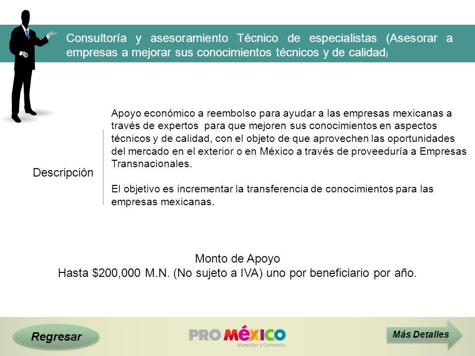 Descripción Monto de Apoyo Hasta $200,000 M.N. (No sujeto a IVA) uno por beneficiario por año. Más Detalles Apoyo económico a reembolso para ayudar a