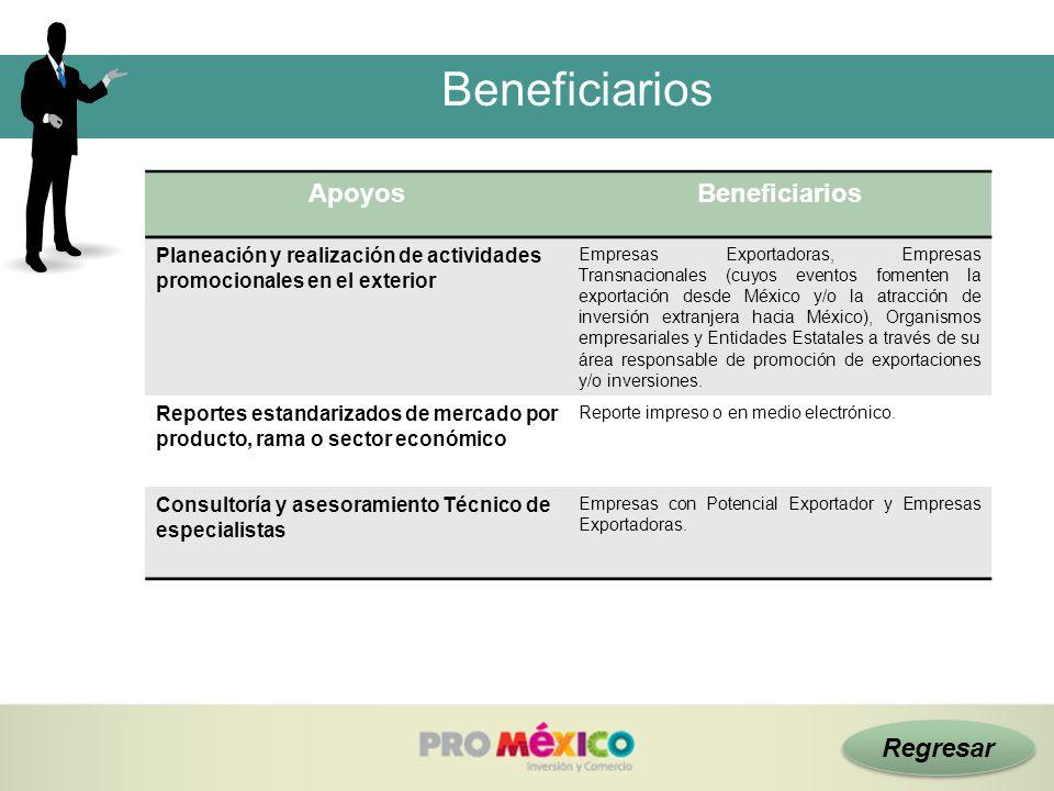 Regresar Beneficiarios ApoyosBeneficiarios Planeación y realización de actividades promocionales en el exterior Empresas Exportadoras, Empresas Transn