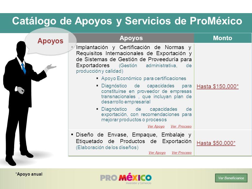 *Apoyo anual Apoyos Ver Beneficiarios Catálogo de Apoyos y Servicios de ProMéxico