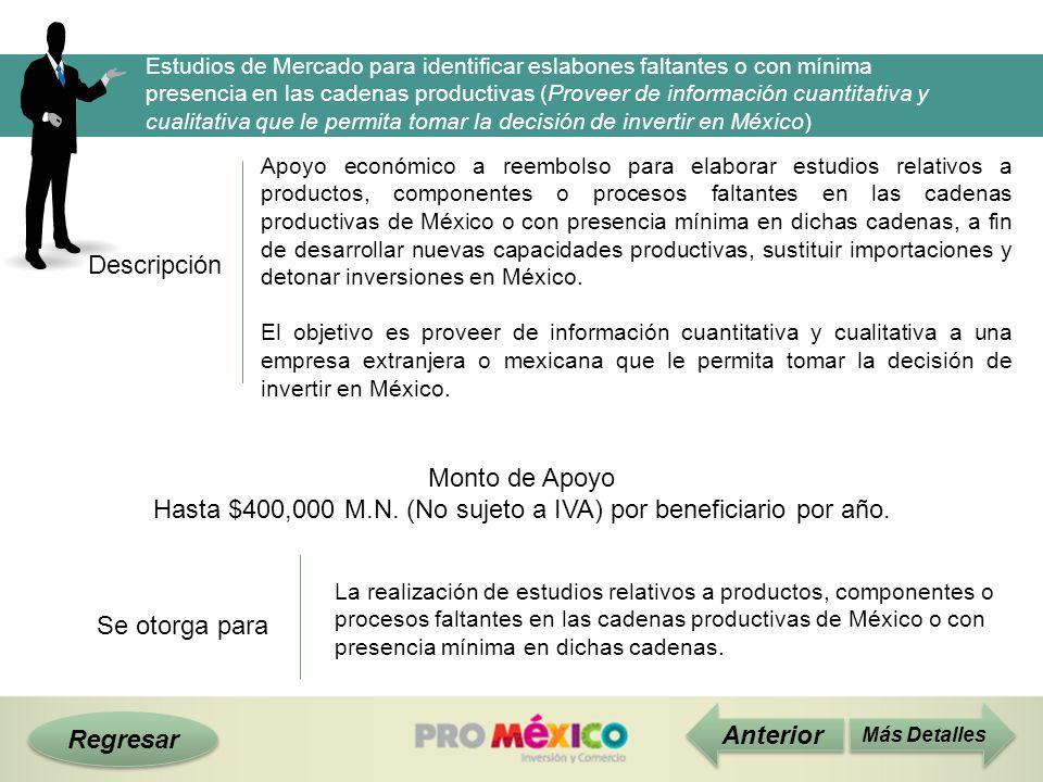 Descripción Monto de Apoyo Hasta $400,000 M.N. (No sujeto a IVA) por beneficiario por año. Más Detalles Se otorga para Estudios de Mercado para identi