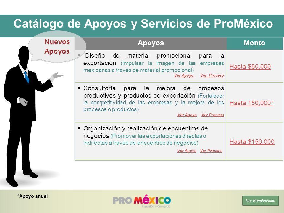Nuevos Apoyos *Apoyo anual Ver Beneficiarios Catálogo de Apoyos y Servicios de ProMéxico