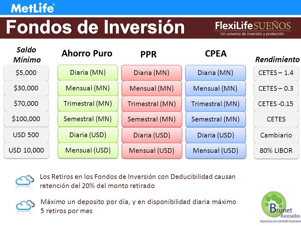 Diaria (MN) Mensual (MN) Trimestral (MN) Semestral (MN) Diaria (USD) Mensual (USD) Ahorro Puro Diaria (MN) Mensual (MN) Trimestral (MN) Semestral (MN) Diaria (USD) Mensual (USD) PPR Diaria (MN) Mensual (MN) Trimestral (MN) Semestral (MN) Diaria (USD) Mensual (USD) CPEA $5,000 $30,000 $70,000 $100,000 USD 500 USD 10,000 CETES – 1.4 CETES – 0.3 CETES -0.15 CETES Cambiario 80% LIBOR Rendimiento Saldo Mínimo Los Retiros en los Fondos de Inversión con Deducibilidad causan retención del 20% del monto retirado Máximo un deposito por día, y en disponibilidad diaria máximo 5 retiros por mes