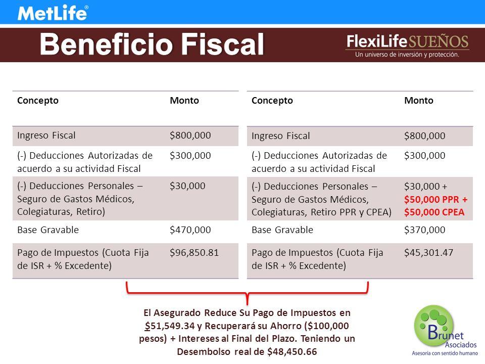 ConceptoMonto Ingreso Fiscal$800,000 (-) Deducciones Autorizadas de acuerdo a su actividad Fiscal $300,000 (-) Deducciones Personales – Seguro de Gastos Médicos, Colegiaturas, Retiro) $30,000 Base Gravable$470,000 Pago de Impuestos (Cuota Fija de ISR + % Excedente) $96,850.81 ConceptoMonto Ingreso Fiscal$800,000 (-) Deducciones Autorizadas de acuerdo a su actividad Fiscal $300,000 (-) Deducciones Personales – Seguro de Gastos Médicos, Colegiaturas, Retiro PPR y CPEA) $30,000 + $50,000 PPR + $50,000 CPEA Base Gravable$370,000 Pago de Impuestos (Cuota Fija de ISR + % Excedente) $45,301.47 El Asegurado Reduce Su Pago de Impuestos en $51,549.34 y Recuperará su Ahorro ($100,000 pesos) + Intereses al Final del Plazo.