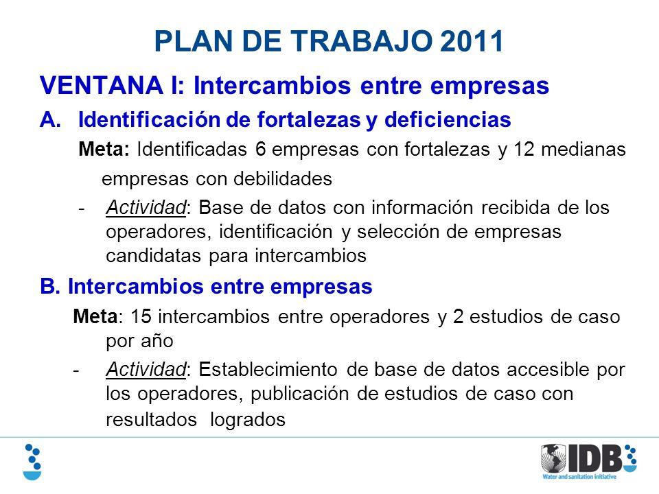 PLAN DE TRABAJO 2011 VENTANA I: Intercambios entre empresas A.Identificación de fortalezas y deficiencias Meta: Identificadas 6 empresas con fortaleza