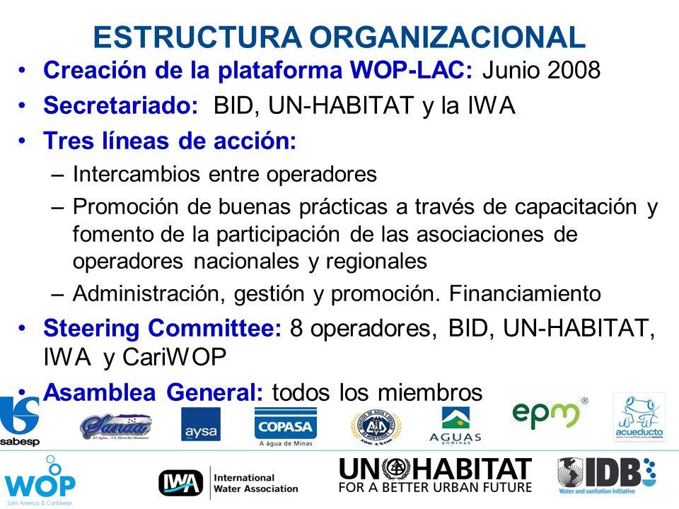 ESTRUCTURA ORGANIZACIONAL Creación de la plataforma WOP-LAC: Junio 2008 Secretariado: BID, UN-HABITAT y la IWA Tres líneas de acción: –Intercambios en