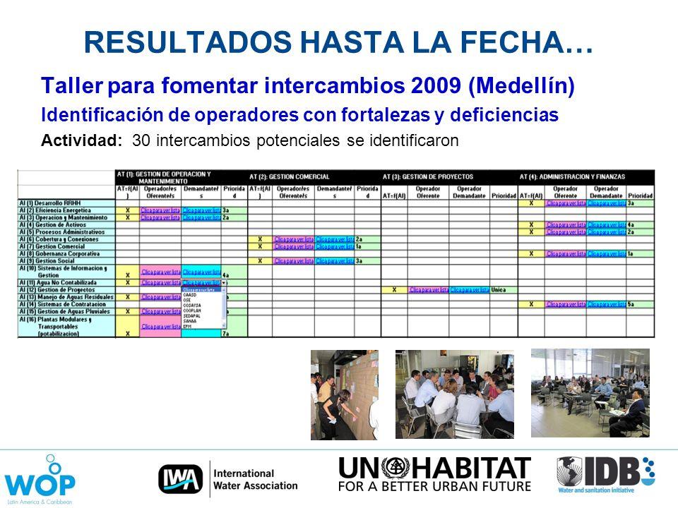 RESULTADOS HASTA LA FECHA… Taller para fomentar intercambios 2009 (Medellín) Identificación de operadores con fortalezas y deficiencias Actividad: 30