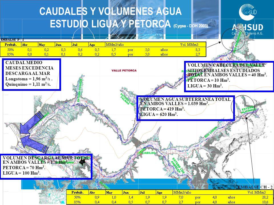 CAUDALES Y VOLUMENES AGUA ESTUDIO LIGUA Y PETORCA (Cygsa - DOH 2003) CAUDAL MEDIO MESES EXCEDENCIA DESCARGA AL MAR Longotoma = 1,96 m 3 /s.