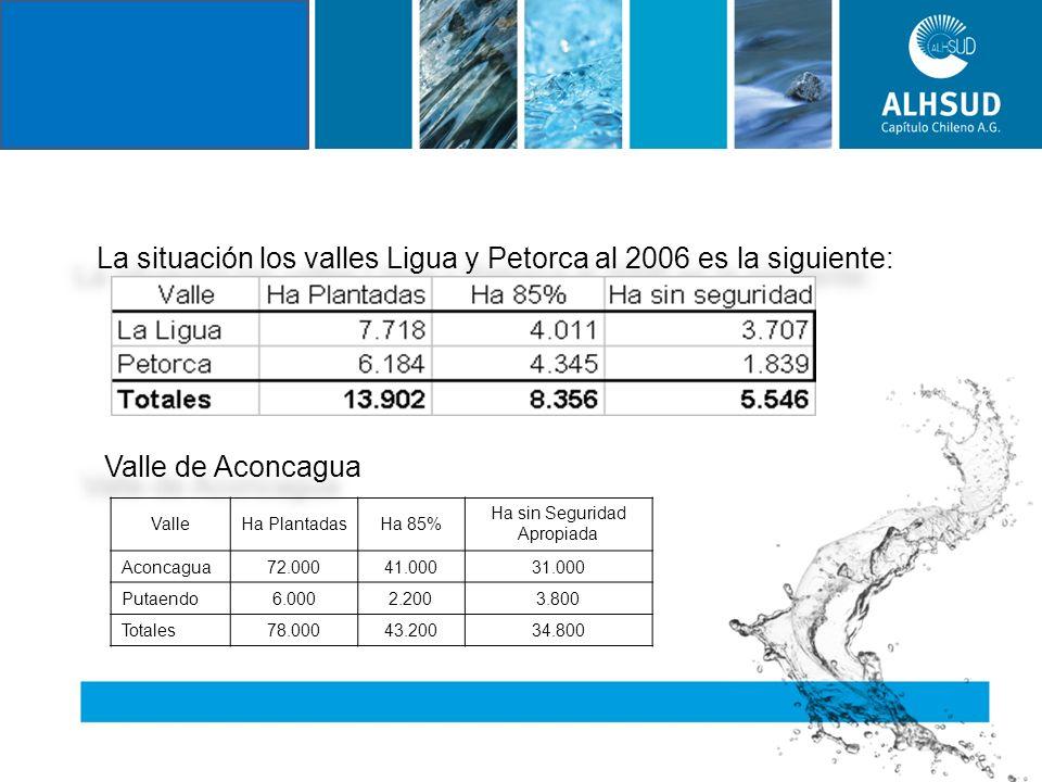 La situación los valles Ligua y Petorca al 2006 es la siguiente: Valle de Aconcagua La situación los valles Ligua y Petorca al 2006 es la siguiente: Valle de Aconcagua ValleHa PlantadasHa 85% Ha sin Seguridad Apropiada Aconcagua72.00041.00031.000 Putaendo6.0002.2003.800 Totales78.00043.20034.800