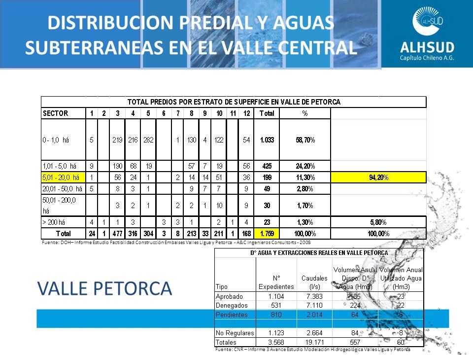 Situacion Aconcagua Catastro DGA al 2007 SituaciónNº de PozosCaudal (l/s)% Pozos% Caudal A165032587,1754%50% D-RR451247,61%2% P-DAHR431615,21%2% P-REG4658635,1715%13% Otros8512150928%33% Total305465594,14 Fuente: Catastro Pozos DICTUC Modelacion ACN 2007 Situacion Otros DGA1334076 DOH487383 Corfo67010050 Suma85121509 VALLE DEL ACONCAGUA Tamaño (ha) Número de Propiedades / Sección de Riego Total Total Acumulado% IIIIIIIV Menos de 1 ha9494782.130313.588 34% 1 a menos de 58873622.089123.3506.93867% 5 a menos de 207185161.259342.5279.46591% 20 a menos de 502181143012665910.12497% Más de 5012142119628810.412100% Total2.8931.5125.89810910.412 100% Fuente:Estudio del Negocio y Actualización de Costos - AC INGENIEROS CONSULTORES LTDA.