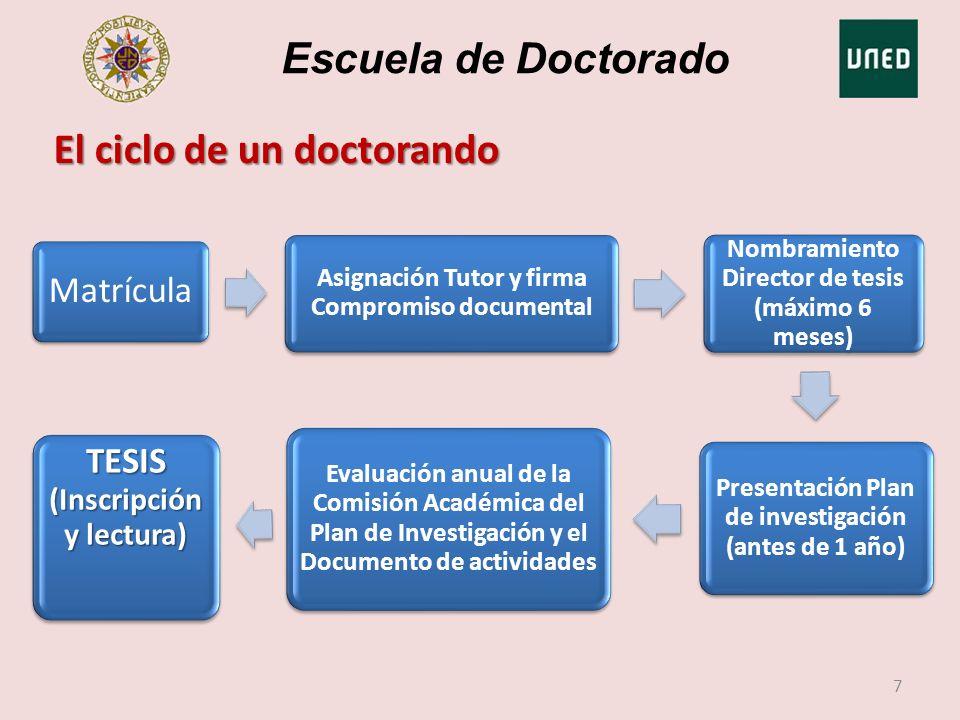 Escuela de Doctorado 7 Matrícula Asignación Tutor y firma Compromiso documental Nombramiento Director de tesis (máximo 6 meses) Presentación Plan de i